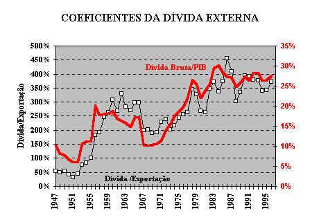Divida Externa Brasileira