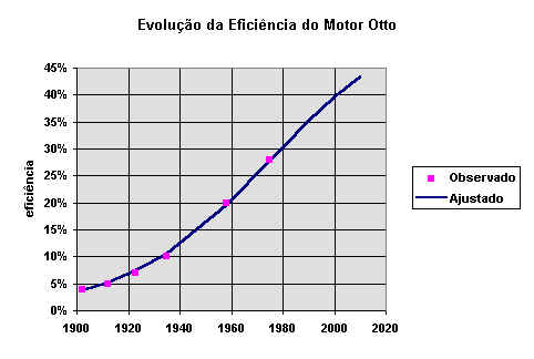 Efficiency Of Internal Combustion Engines